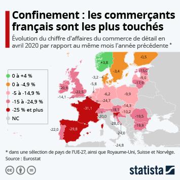 Infographie: Confinement : les commerçants français ont le plus souffert en Europe | Statista