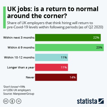 Infographic: UK jobs: is a return to normal around the corner? | Statista