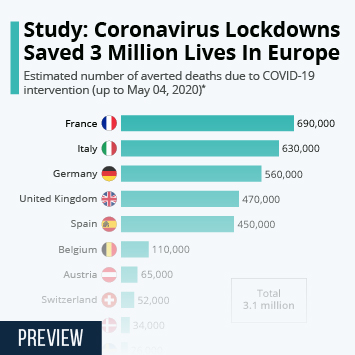 Infographic: Study: Coronavirus Lockdowns Saved 3 Million Lives In Europe | Statista