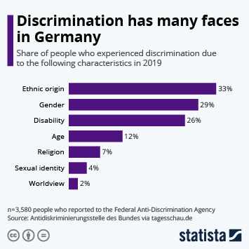 Infographic: Discrimination has many faces in Germany | Statista