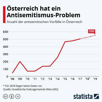 Link zu Österreich hat ein Antisemitismus-Problem Infografik