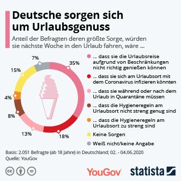 Deutsche sorgen sich um Urlaubsgenuss