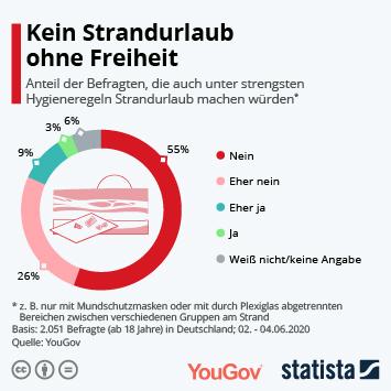 Infografik: Kein Strandurlaub ohne Freiheit | Statista