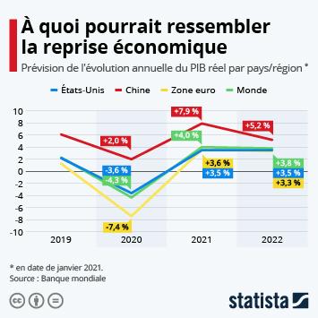Infographie: À quoi pourrait ressembler la reprise économique | Statista