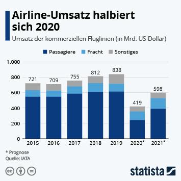 Airline-Umsatz halbiert sich 2020