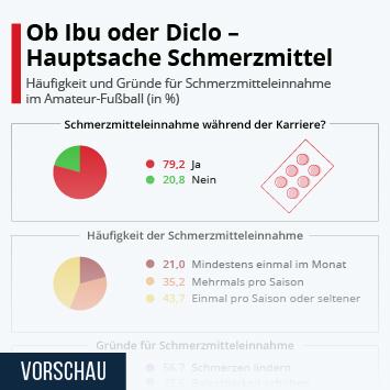 Infografik: Ob Ibu oder Diclo – Hauptsache Schmerzmittel | Statista