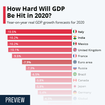 How Hard Will GDP Be Hit in 2020?