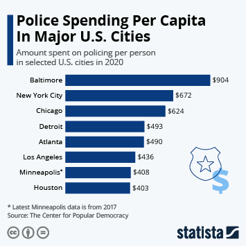 Infographic: Police Spending Per Capita In Major U.S. Cities | Statista