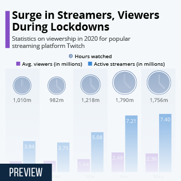 Infographic - Surge in Streamers, Viewers During Lockdowns