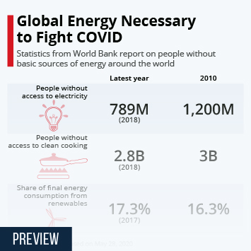 Global Energy Necessary to Fight COVID