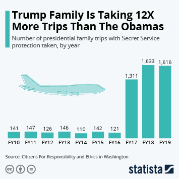 Trump Family Is Taking 12X More Trips Than The Obamas