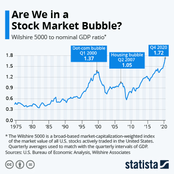 Infographic: Are We in a Stock Market Bubble? | Statista