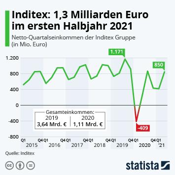 Link zu Inditex und Zara Infografik - Inditex: 70 Prozent weniger Einkommen 2020 Infografik