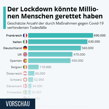 Infografik: Der Lockdown könnte Millionen Menschen gerettet haben | Statista