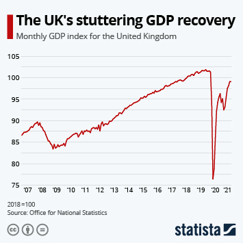 Infographic: UK GDP barely grows after biggest decline on record | Statista