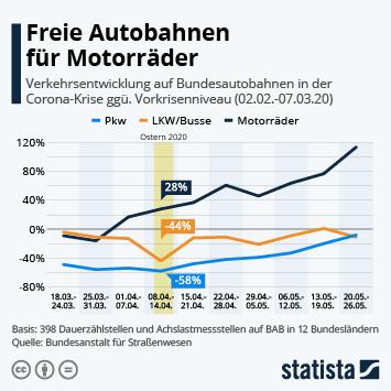Infografik: Freie Autobahnen für Motorräder | Statista