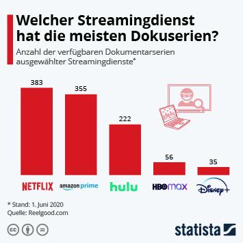 Welcher Streamingdienst hat die meisten Dokuserien?