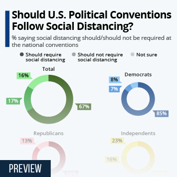 Infographic: Should U.S. Political Conventions Follow Social Distancing? | Statista