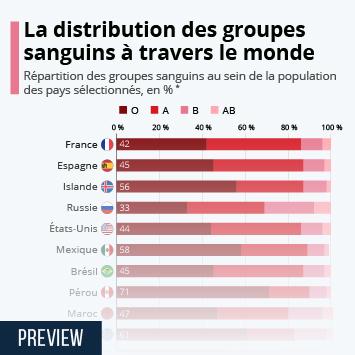 Le don du sang en France Infographie - Quels groupes sanguins sont les plus répandus ?