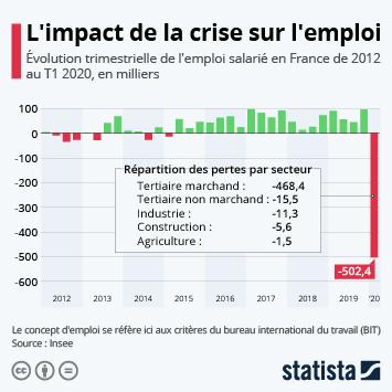L'impact de la crise sur l'emploi