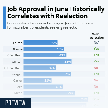 Infographic: Job Approval in June Historically Correlates with Reelection | Statista