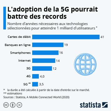 Infographie: L'adoption de la 5G pourrait battre des records | Statista