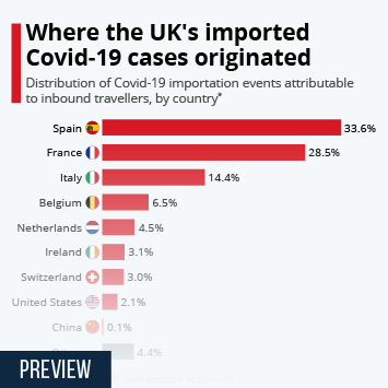 Infographic: Where the UK's imported Covid-19 cases originated | Statista