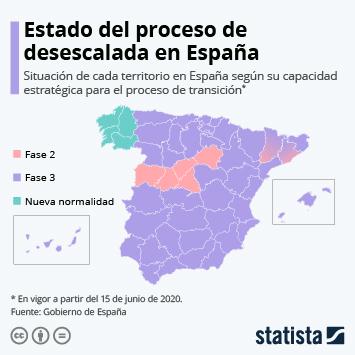 Infografía: España entra en la última semana de la desescalada | Statista
