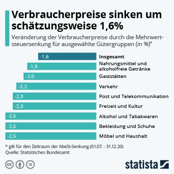 Infografik: Verbraucherpreise sinken um schätzungsweise 1,6% | Statista