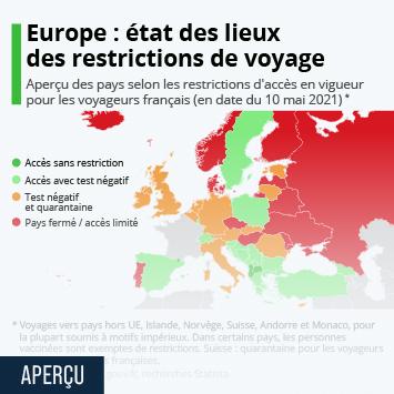 Infographie: Europe : où les Français peuvent-ils voyager ? | Statista