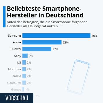 Infografik: Beliebteste Smartphone-Hersteller in Deutschland | Statista