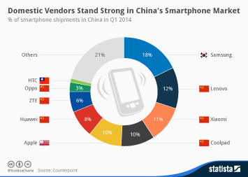 Infographic: Domestic Vendors Stand Strong in China's Smartphone Market | Statista