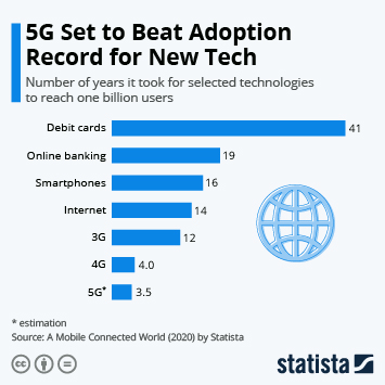 Infographic: 5G Set to Beat Adoption Record for New Tech | Statista