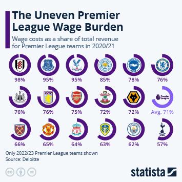 Infographic: The Premier League Wage Burden   Statista