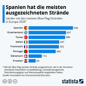 Infografik: Spanien hat die meisten ausgezeichneten Strände | Statista