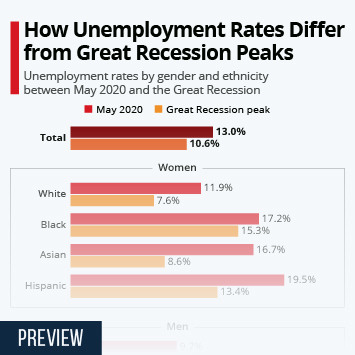 Infographic: How Unemployment Rates Differ from Great Recession Peaks | Statista