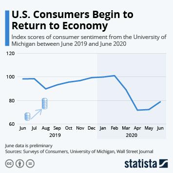 U.S. Consumers Begin to Return to Economy