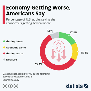 Infographic: Economy Getting Worse, Americans Say | Statista