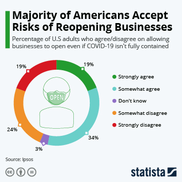 Infographic: Majority of Americans Accept Risks of Reopening Businesses | Statista