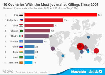 Infographic: 10 Countries With the Most Journalist Killings Since 2004 | Statista