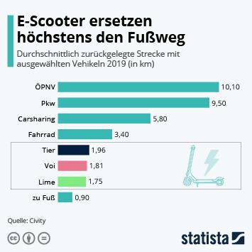 Infografik: E-Scooter ersetzen höchstens den Fußweg   Statista