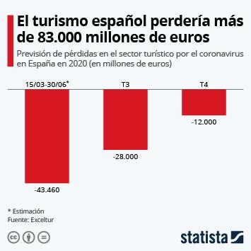 Infografía: El sector turístico español perdería más de 83.000 millones de euros en 2020 | Statista