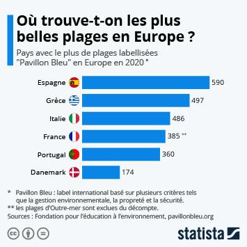 Infographie: Où trouve-t-on les plus belles plages en Europe ? | Statista