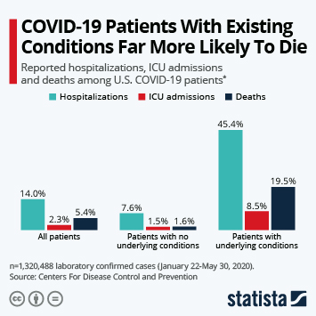 Infographic: COVID-19 Patients With Existing Conditions Far More Likely To Die | Statista