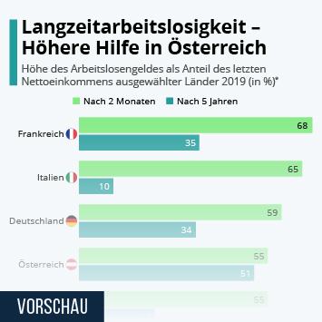 Langzeitarbeitslosigkeit - Höhere Hilfe in Österreich
