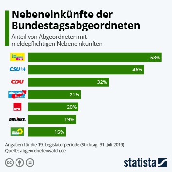 Infografik: Nebeneinkünfte der Bundestagsabgeordneten | Statista