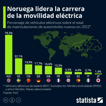 El mercado de vehículos alternativos en España Infografía - Noruega lidera la carrera de los vehículos eléctricos