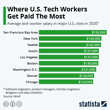 Infographic: Where U.S. Tech Workers Get Paid The Most | Statista