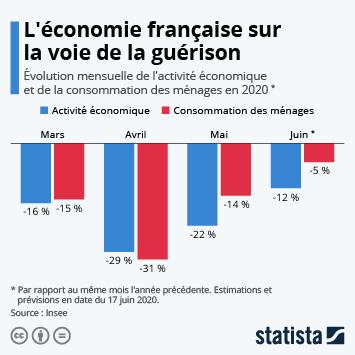 Infographie: L'économie française sur la voie de la guérison | Statista