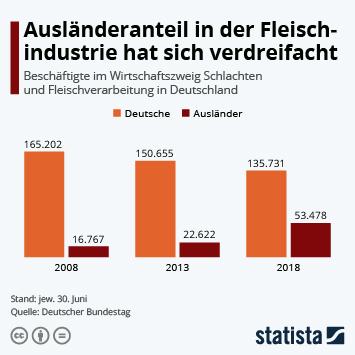 Infografik: Ausländeranteil in der Fleischindutrie hat sich verdreifacht | Statista